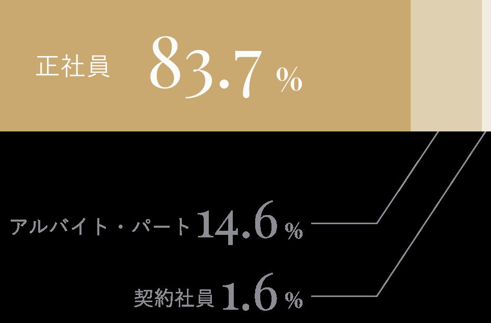 正社員83.7% アルバイト・パート14.6% 契約社員1.6%